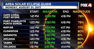 Eclipse viewing tips for Southwest Florida