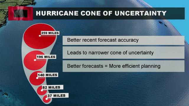 Shielding You From the Storm- Understanding the -Cone of Uncertainty-